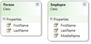 Employee and Person class